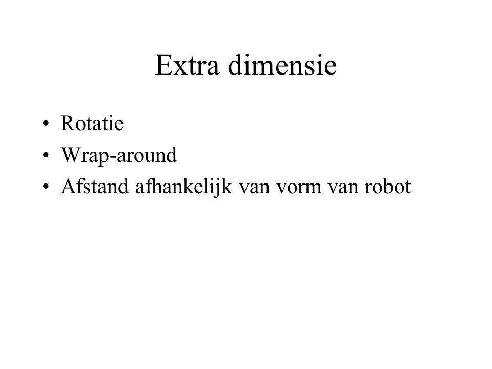 Extra dimensie Rotatie Wrap-around Afstand afhankelijk van vorm van robot