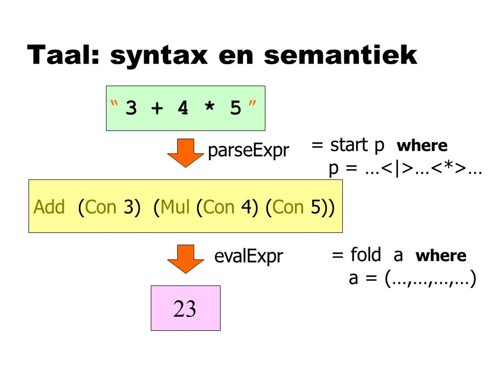 Taal: syntax en semantiek 3 + 4 * 5 Add (Con 3) (Mul (Con 4) (Con 5)) parseExpr evalExpr 23 = start p where p = … … … = fold a where a = (…,…,…,…)