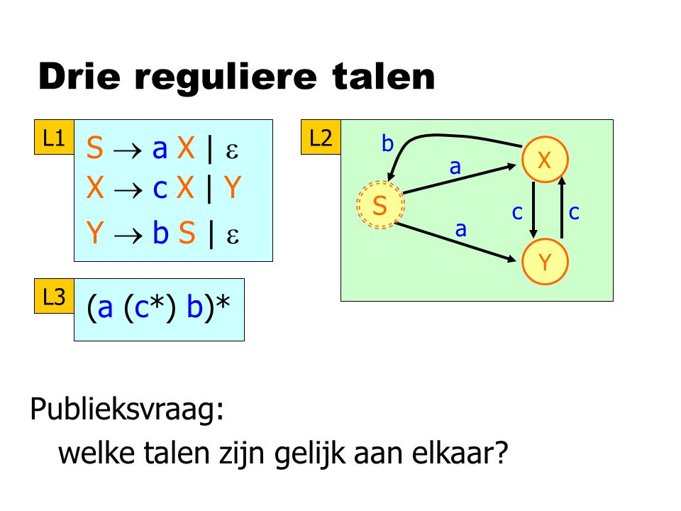 Drie reguliere talen S  a X |  X  c X | Y Y  b S |  L1 X Y b a c a S c L2 (a (c*) b)* L3 Publieksvraag: welke talen zijn gelijk aan elkaar?