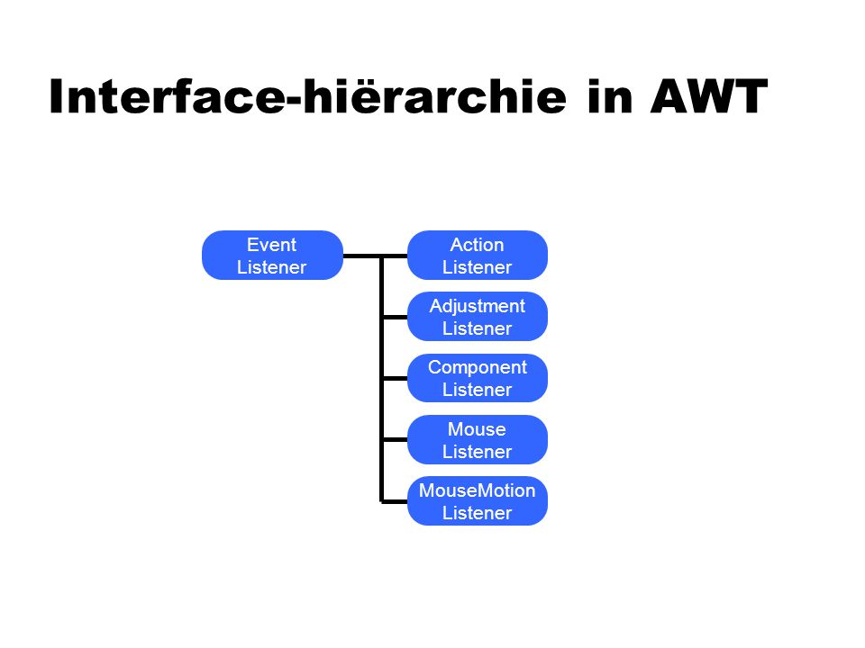 Interface-hiërarchie in AWT Event Listener Action Listener Adjustment Listener Component Listener Mouse Listener MouseMotion Listener