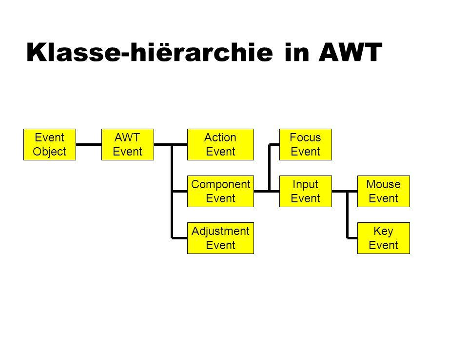 Klasse-hiërarchie in AWT Action Event Object AWT Event Input Event Focus Event Mouse Event Key Event Component Event Adjustment Event
