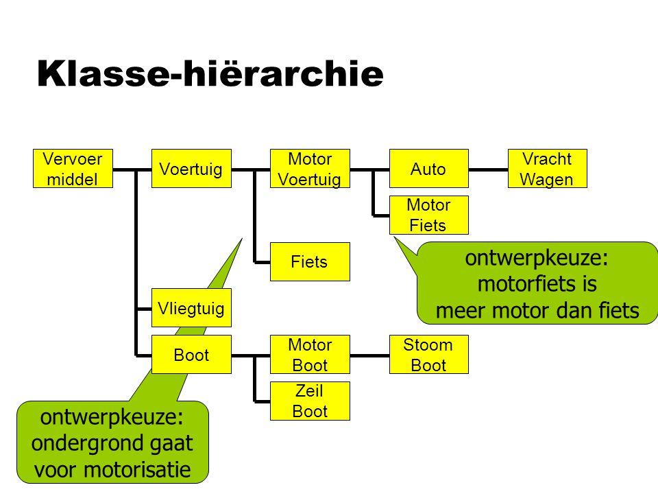 Klasse-hiërarchie ontwerpkeuze: ondergrond gaat voor motorisatie ontwerpkeuze: motorfiets is meer motor dan fiets Vervoer middel Auto Motor Fiets Voer