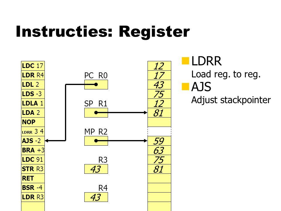 Instructies: Register nLDRR Load reg. to reg. R0 R1 R2 R3 R4 PC SP MP 43 59 63 75 81 LDC 17 LDR R4 LDL 2 LDS -3 LDLA 1 LDA 2 NOP 12 LDRR 3 4 17 43 75