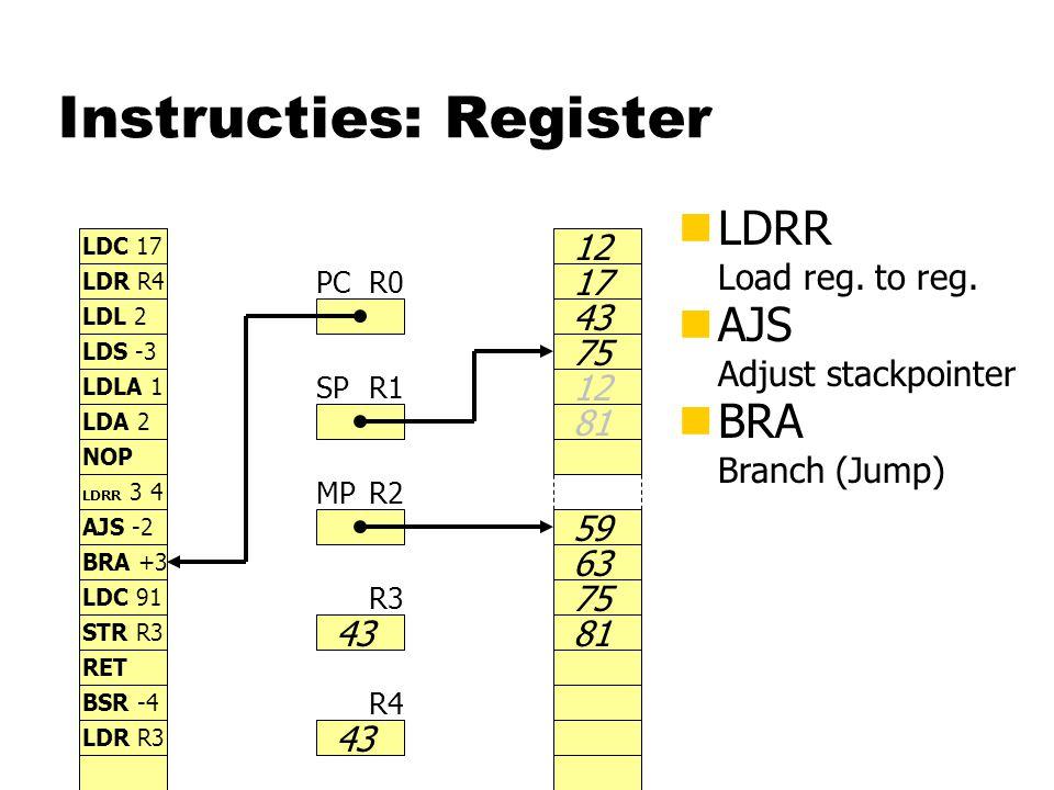 Instructies: Register nLDRR Load reg. to reg.