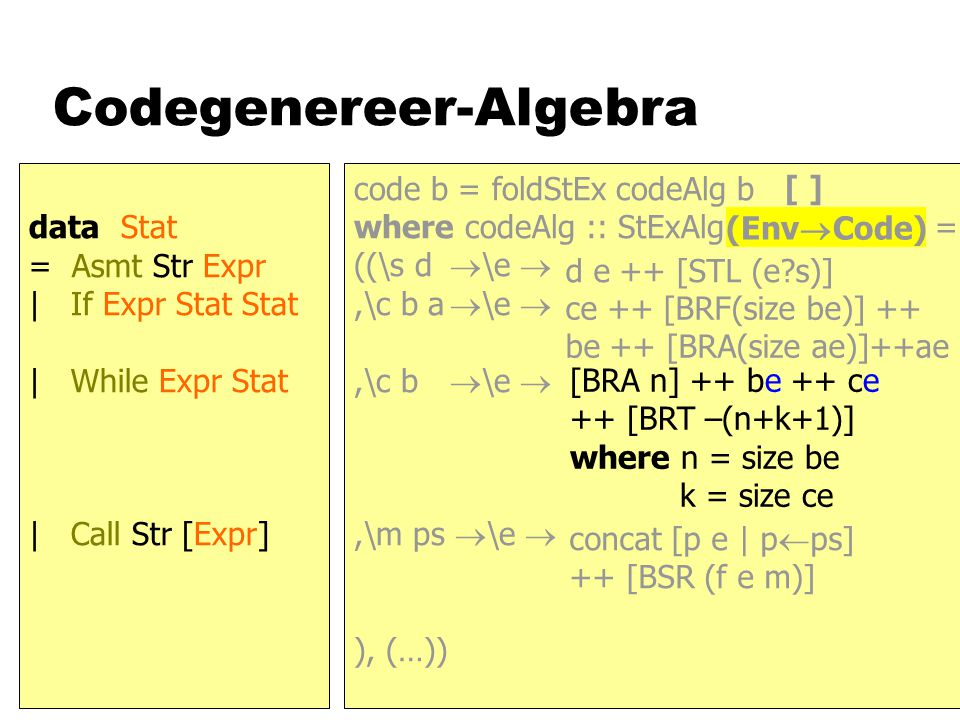 Codegenereer-Algebra code b = foldStEx codeAlg b where codeAlg :: StExAlg Code = ((\s d  \e ,\c b a  \e ,\c b  \e ,\m ps  \e  ), (…)) data Stat = Asmt Str Expr | If Expr Stat Stat | While Expr Stat | Call Str [Expr] (Env  Code) [ ] d e ++ [STL (e s)] ce ++ [BRF(size be)] ++ be ++ [BRA(size ae)]++ae [BRA n] ++ be ++ ce ++ [BRT –(n+k+1)] where n = size be k = size ce concat [p e | p  ps] ++ [BSR (f e m)]