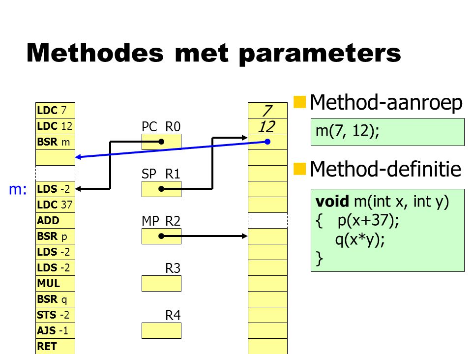 Methodes met parameters nMethod-aanroep R0 R1 R2 R3 R4 PC SP MP LDC 7 LDC 12 BSR m LDS -2 LDC 37 7 12 BSR p LDS -2 STS -2 LDS -2 MUL BSR q AJS -1 ADD RET nMethod-definitie m(7, 12); m: void m(int x, int y) { p(x+37); q(x*y); }