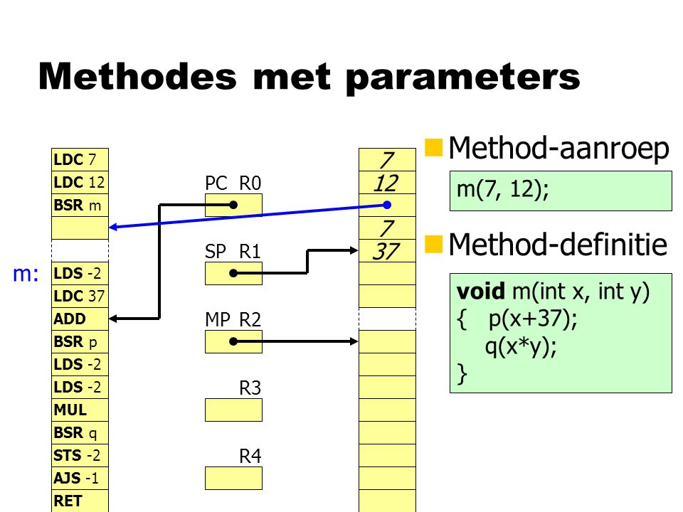Methodes met parameters nMethod-aanroep R0 R1 R2 R3 R4 PC SP MP LDC 7 LDC 12 BSR m LDS -2 LDC 37 7 12 BSR p LDS -2 STS -2 LDS -2 MUL BSR q AJS -1 ADD RET nMethod-definitie m(7, 12); m: 7 37 void m(int x, int y) { p(x+37); q(x*y); }