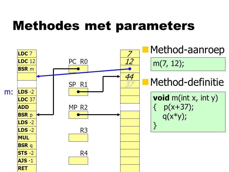 Methodes met parameters nMethod-aanroep R0 R1 R2 R3 R4 PC SP MP LDC 7 LDC 12 BSR m LDS -2 LDC 37 7 12 BSR p LDS -2 STS -2 LDS -2 MUL BSR q AJS -1 ADD RET nMethod-definitie m(7, 12); m: 44 37 void m(int x, int y) { p(x+37); q(x*y); }