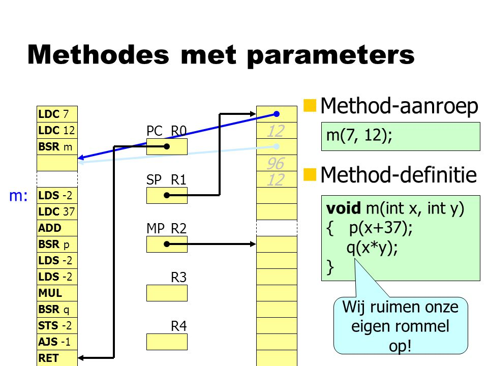 Methodes met parameters nMethod-aanroep R0 R1 R2 R3 R4 PC SP MP LDC 7 LDC 12 BSR m LDS -2 LDC 37 12 BSR p LDS -2 STS -2 LDS -2 MUL BSR q AJS -1 ADD RET nMethod-definitie m(7, 12); void m(int x, int y) { p(x+37); q(x*y); } m: 96 12 Wij ruimen onze eigen rommel op!