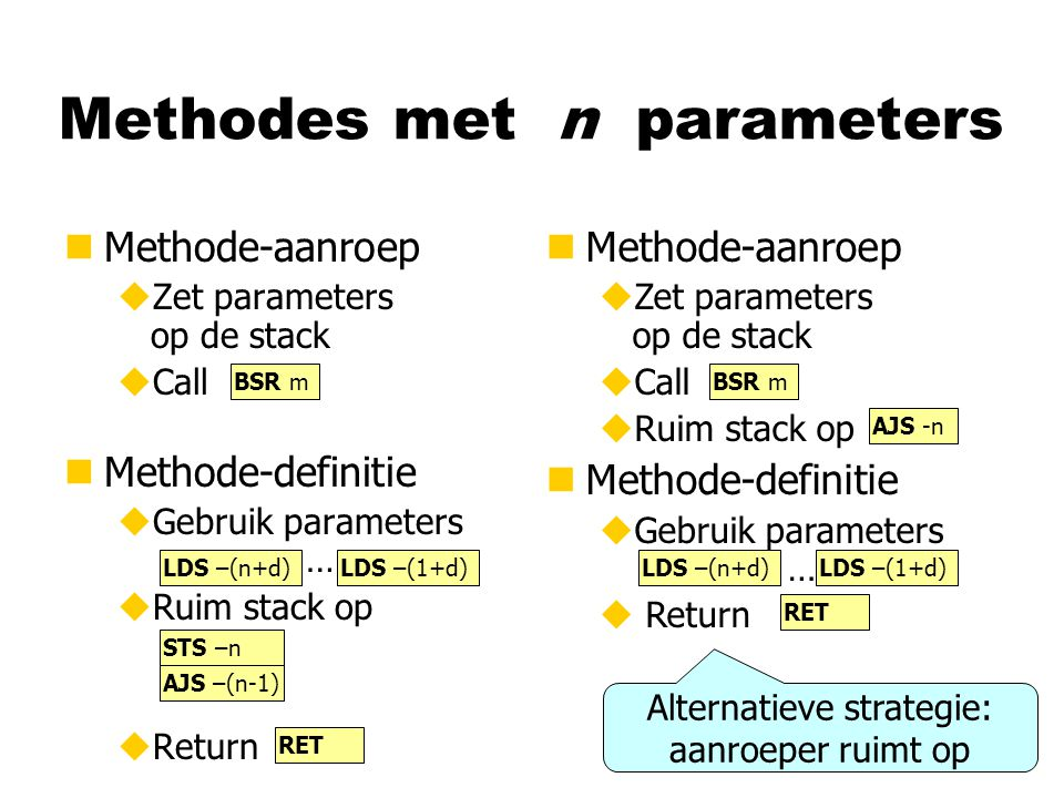 Methodes met n parameters nMethode-aanroep uZet parameters op de stack uCall nMethode-definitie uGebruik parameters … uRuim stack op uReturn BSR m LDS –(n+d)LDS –(1+d) STS –n AJS –(n-1) RET nMethode-aanroep uZet parameters op de stack uCall uRuim stack op nMethode-definitie uGebruik parameters … u Return BSR m RET AJS -n Alternatieve strategie: aanroeper ruimt op LDS –(n+d)LDS –(1+d)