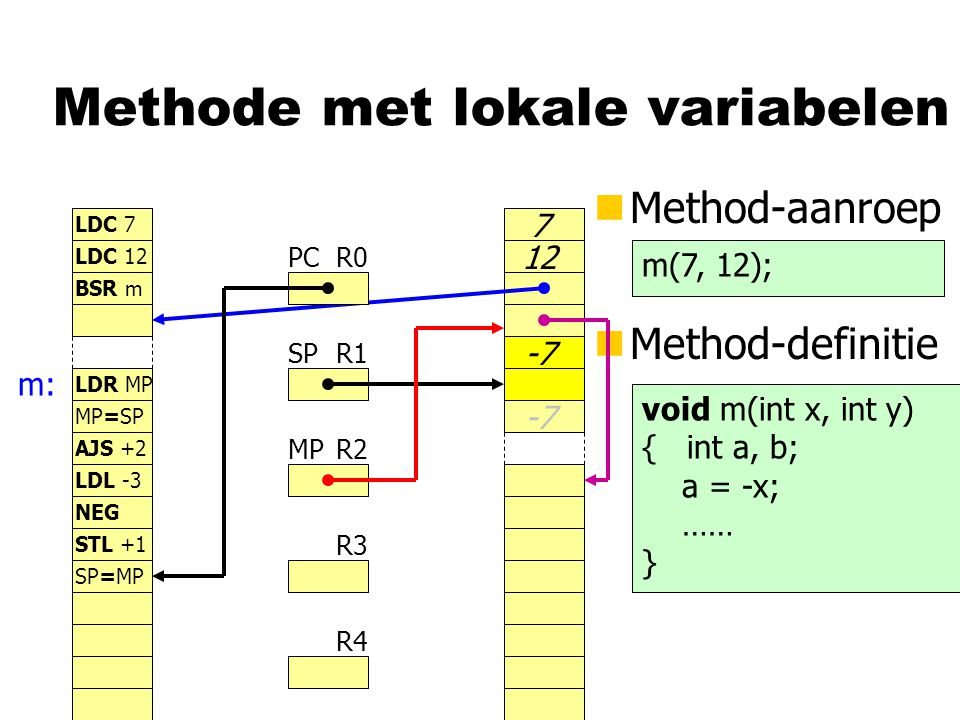 Methode met lokale variabelen nMethod-aanroep R0 R1 R2 R3 R4 PC SP MP LDC 7 LDC 12 BSR m LDR MP nMethod-definitie m(7, 12); void m(int x, int y) { int