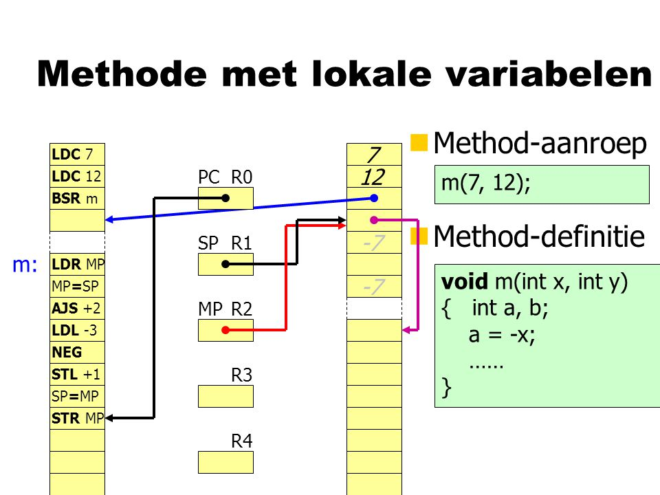Methode met lokale variabelen nMethod-aanroep R0 R1 R2 R3 R4 PC SP MP LDC 7 LDC 12 BSR m LDR MP nMethod-definitie m(7, 12); void m(int x, int y) { int a, b; a = -x; …… } m: 7 12 MP=SP AJS +2 LDL -3 NEG -7 STL +1 SP=MP STR MP -7