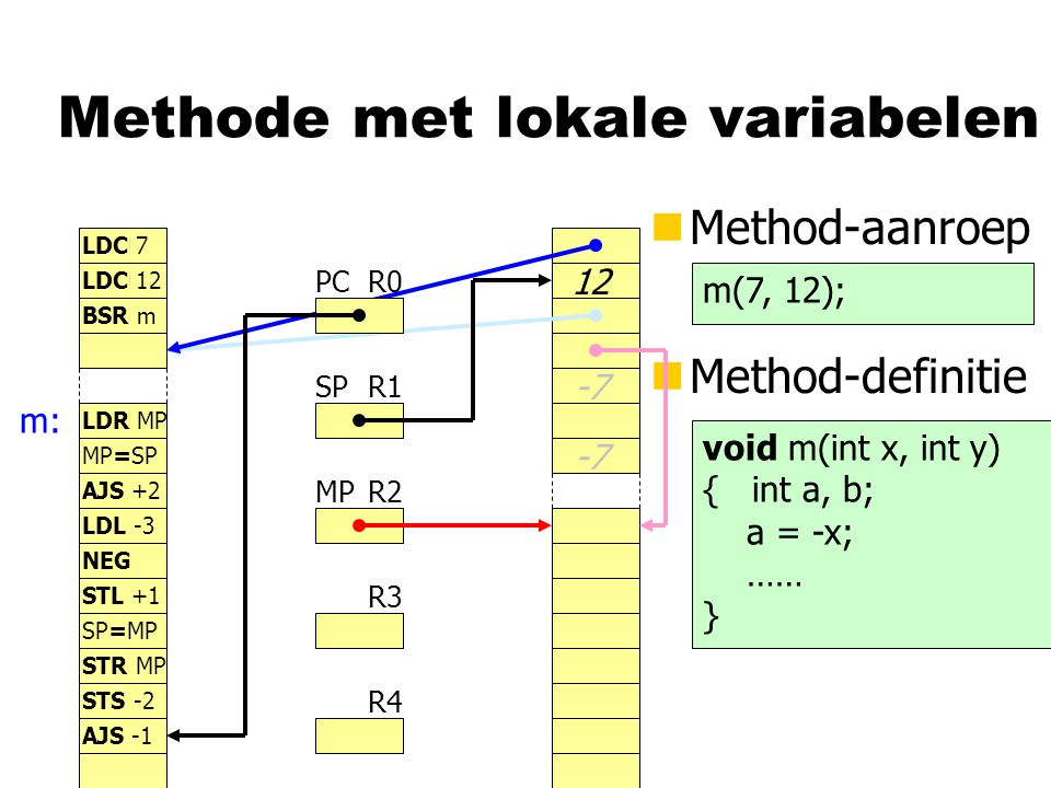 Methode met lokale variabelen nMethod-aanroep R0 R1 R2 R3 R4 PC SP MP LDC 7 LDC 12 BSR m LDR MP nMethod-definitie m(7, 12); void m(int x, int y) { int a, b; a = -x; …… } m: 12 MP=SP AJS +2 LDL -3 NEG -7 STL +1 SP=MP STR MP -7 STS -2 AJS -1