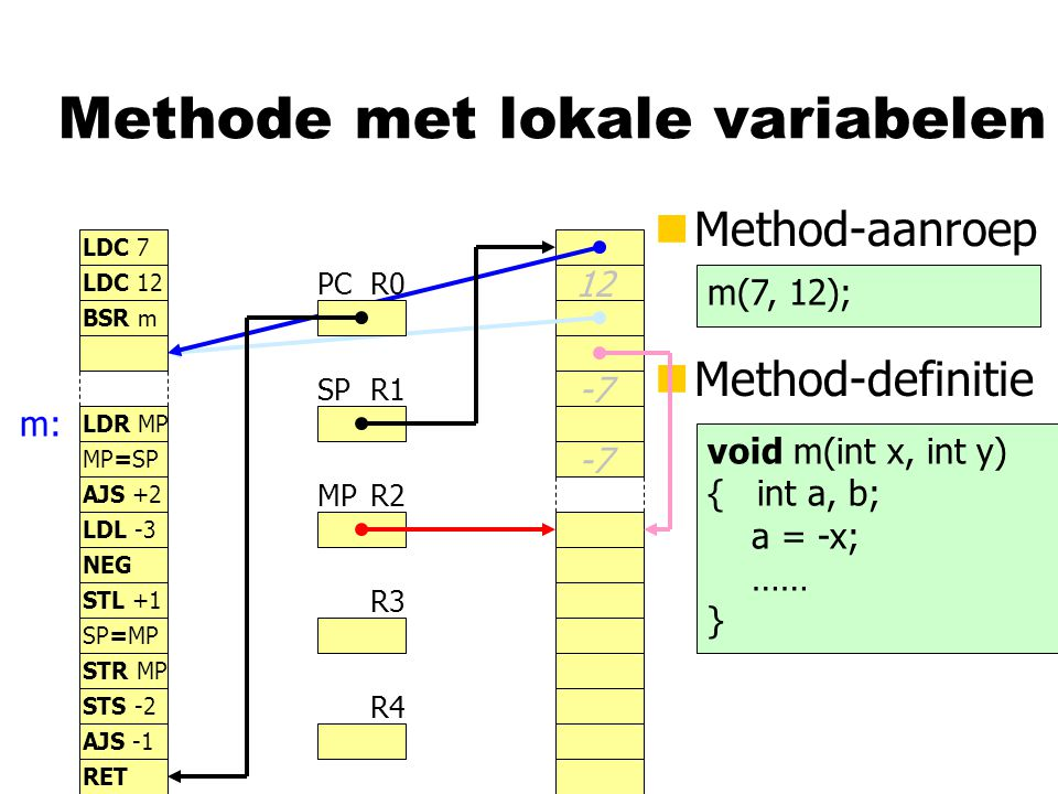 Methode met lokale variabelen nMethod-aanroep R0 R1 R2 R3 R4 PC SP MP LDC 7 LDC 12 BSR m LDR MP nMethod-definitie m(7, 12); void m(int x, int y) { int a, b; a = -x; …… } m: 12 MP=SP AJS +2 LDL -3 NEG -7 STL +1 SP=MP STR MP -7 STS -2 AJS -1 RET