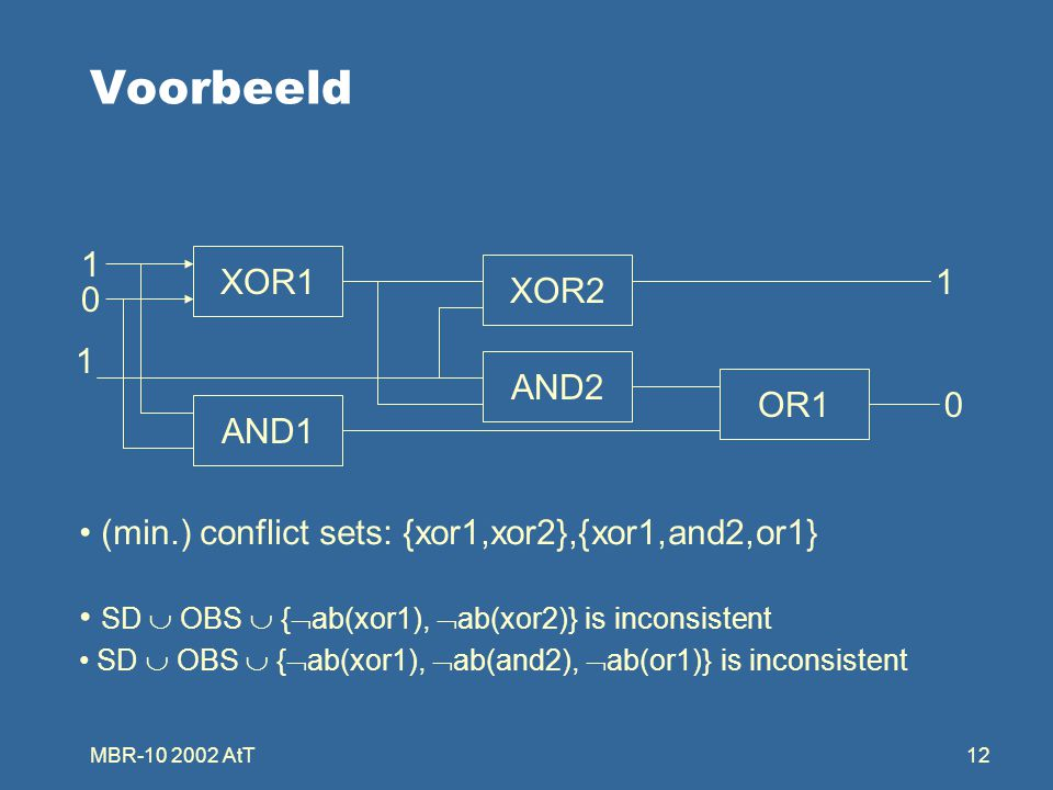 MBR-10 2002 AtT12 Voorbeeld OR1 XOR1 XOR2 AND2 AND1 1 0 1 1 0 (min.) conflict sets: {xor1,xor2},{xor1,and2,or1} SD  OBS  {  ab(xor1),  ab(xor2)} is inconsistent SD  OBS  {  ab(xor1),  ab(and2),  ab(or1)} is inconsistent
