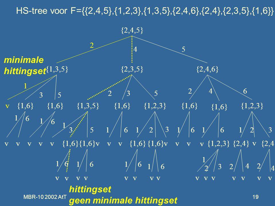 MBR-10 2002 AtT19 {2,4,5} {1,3,5}{2,3,5}{2,4,6} v{1,6} {1,3,5}{1,6}{1,2,3}{1,6} {1,2,3} vvvvv{1,6} vvv vvv{1,2,3}{2,4} v v v vvvvvvvvvvvvv v 2 45 1 35 532 246 1 6 1 6 1 351612 3 1616123 16 1616 16 1 2 32 4 4 2 HS-tree voor F={{2,4,5},{1,2,3},{1,3,5},{2,4,6},{2,4},{2,3,5},{1,6}} hittingset geen minimale hittingset minimale hittingset