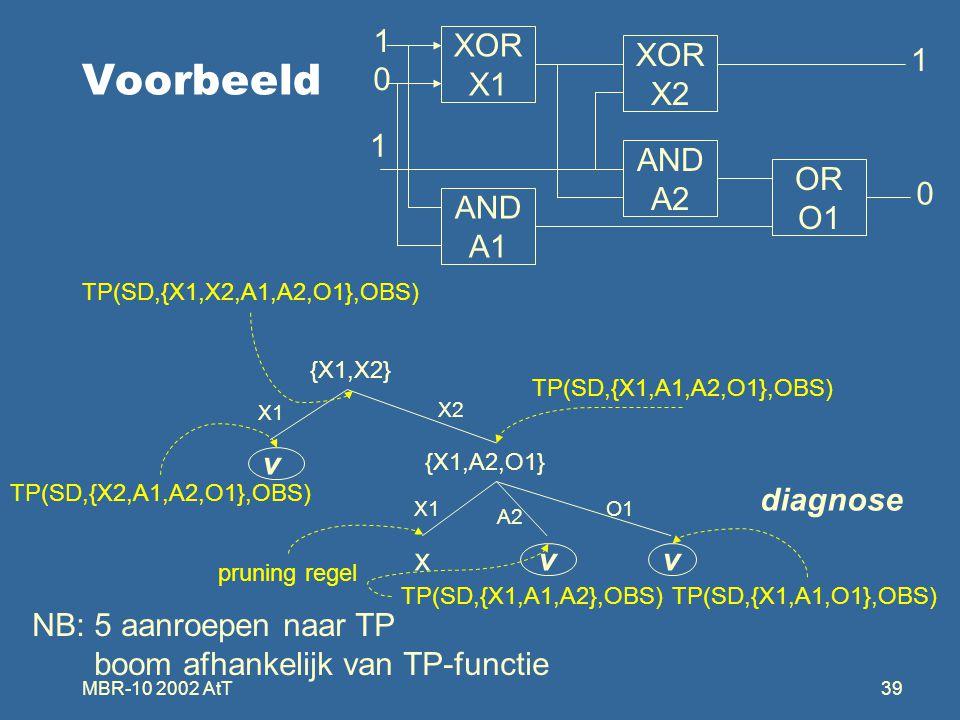 MBR-10 2002 AtT39 Voorbeeld OR O1 XOR X1 XOR X2 AND A2 AND A1 1 0 1 1 0 {X1,X2} {X1,A2,O1} v xvv X1 X2 X1 A2 O1 diagnose NB: 5 aanroepen naar TP boom afhankelijk van TP-functie TP(SD,{X1,X2,A1,A2,O1},OBS) TP(SD,{X1,A1,A2,O1},OBS) TP(SD,{X1,A1,O1},OBS) TP(SD,{X2,A1,A2,O1},OBS) pruning regel TP(SD,{X1,A1,A2},OBS)