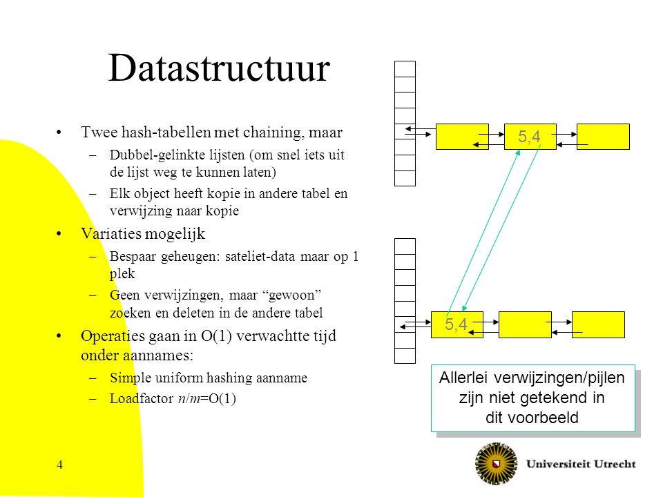 4 Datastructuur Twee hash-tabellen met chaining, maar –Dubbel-gelinkte lijsten (om snel iets uit de lijst weg te kunnen laten) –Elk object heeft kopie