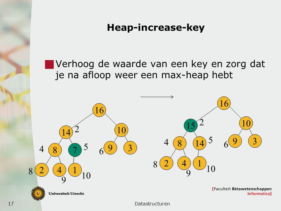 17 Heap-increase-key  Verhoog de waarde van een key en zorg dat je na afloop weer een max-heap hebt Datastructuren 16 14 8 241 7 10 93 2 4 5 6 8 9 16 15 8 241 14 10 93 2 4 5 6 8 9