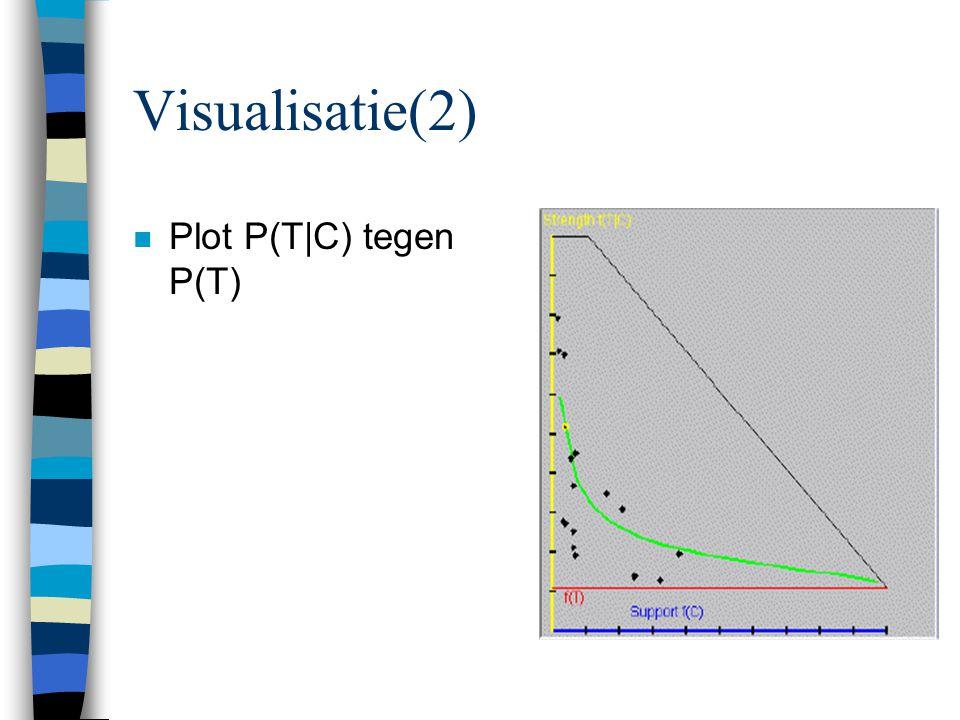 Visualisatie(2) n Plot P(T|C) tegen P(T)