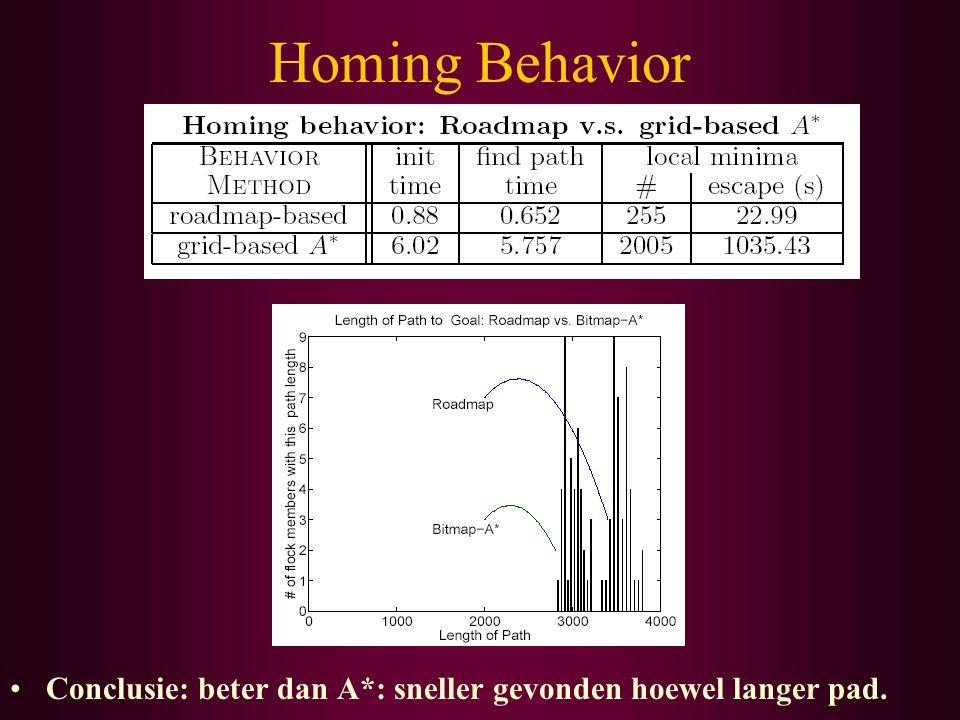 Homing Behavior Conclusie: beter dan A*: sneller gevonden hoewel langer pad.