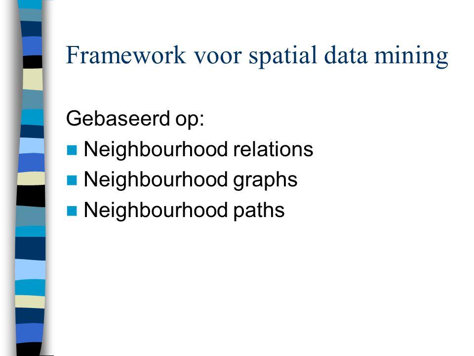 Neighbourhood index Object-IDNeighbourDistanceDirectionTopology AB2.7South- West Disjoint AC0North- West Overlap ……………