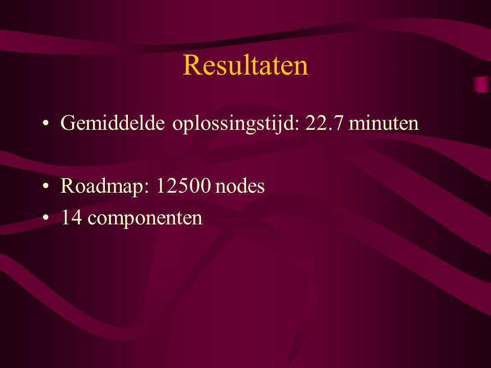 Resultaten Gemiddelde oplossingstijd: 22.7 minuten Roadmap: 12500 nodes 14 componenten