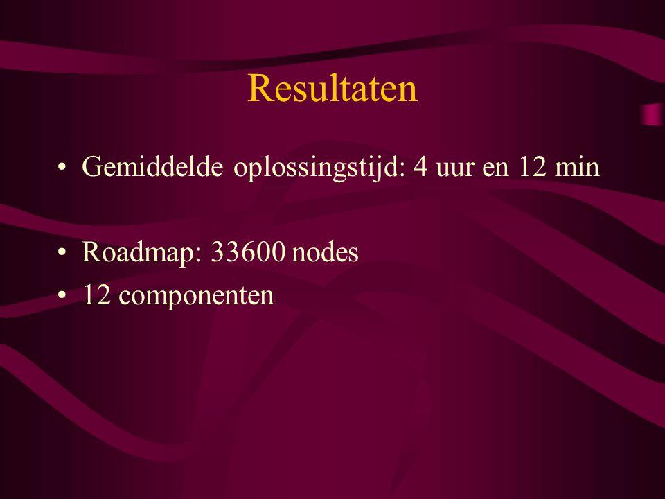 Resultaten Gemiddelde oplossingstijd: 4 uur en 12 min Roadmap: 33600 nodes 12 componenten