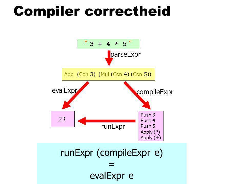 Compiler correctheid evalExpr 3 + 4 * 5 Add (Con 3) (Mul (Con 4) (Con 5)) 23 compileExpr Push 3 Push 4 Push 5 Apply (*) Apply (+) runExpr parseExpr runExpr (compileExpr e) = evalExpr e