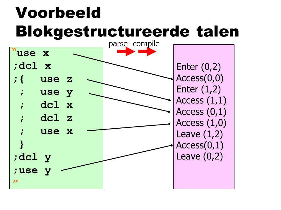 Voorbeeld Blokgestructureerde talen use x ;dcl x ;{use z ;use y ;dcl x ;dcl z ;use x } ;dcl y ;use y Enter (0,2) Access(0,0) Enter (1,2) Access (1,1) Access (0,1) Access (1,0) Leave (1,2) Access(0,1) Leave (0,2) parsecompile