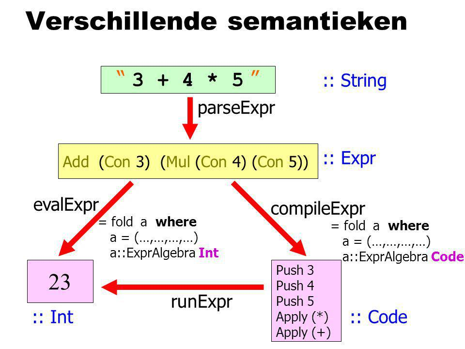 Verschillende semantieken 3 + 4 * 5 Add (Con 3) (Mul (Con 4) (Con 5)) 23 evalExpr compileExpr Push 3 Push 4 Push 5 Apply (*) Apply (+) runExpr parseExpr :: String :: Expr :: Int:: Code = fold a where a = (…,…,…,…) a::ExprAlgebra Int = fold a where a = (…,…,…,…) a::ExprAlgebra Code
