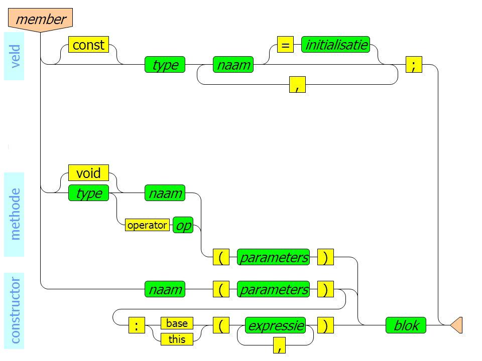 naamtype base void operator op () blok parameters naam()parameters ()expressie, this : methode constructor naamtype, =initialisatieconst ; veld member