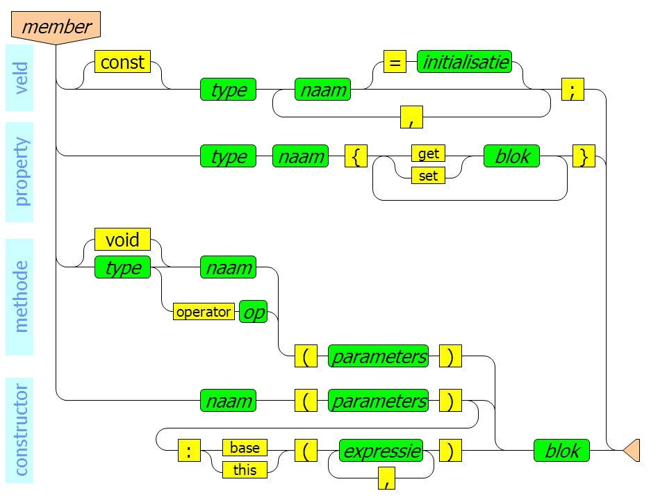 naamtype base void operator op () blok parameters naam()parameters ()expressie, this : methode constructor naamtype, =initialisatieconst ; veld naamtype{}blok set get member property