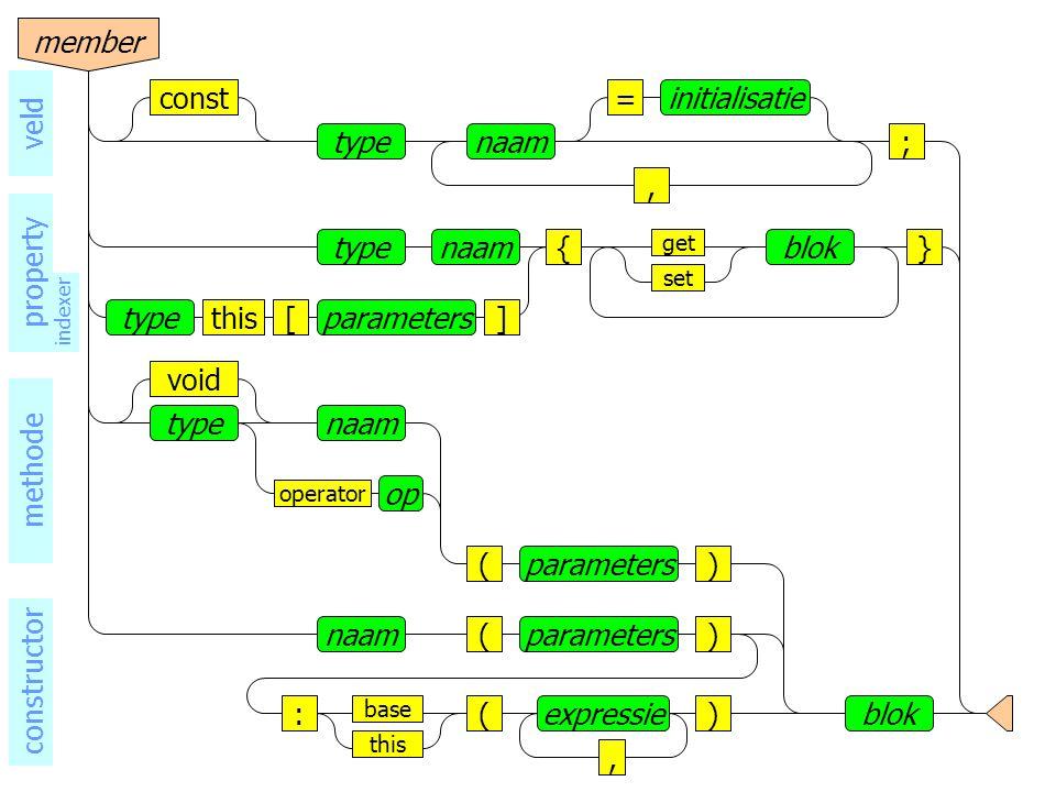 naamtype base void operator op () blok parameters naam()parameters ()expressie, this : methode constructor naamtype, =initialisatieconst ; veld naamtype{}blok set get typeparameters[]this indexer member property