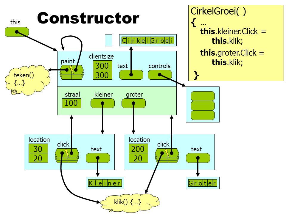 500 clientsize text paint controls 0 kleinergroterstraal this CirkelGroei( ) { } Constructor … 100 300 CirkelGroei teken() {…} this.kleiner.Click = this.klik; 0 0 location text click 0 0 location text click KleinerGroter 30 20 this.groter.Click = this.klik; 200 20 klik() {…}