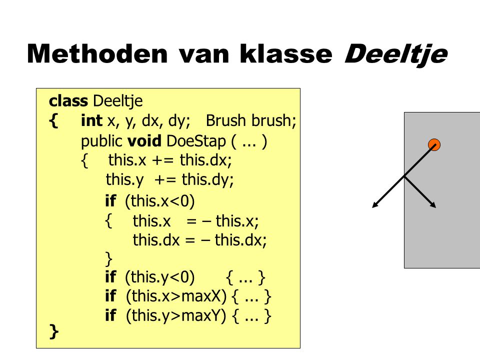class Deeltje { } Methoden van klasse Deeltje int x, y, dx, dy; Brush brush; public void DoeStap (... ) { this.x += this.dx; this.y += this.dy; if (th