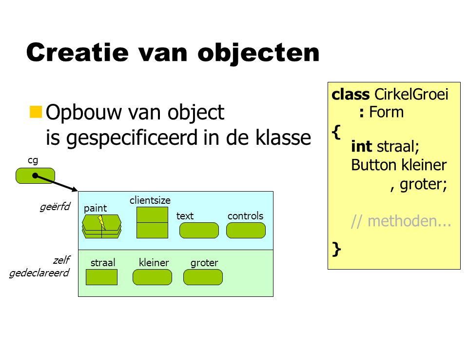 Creatie van objecten nOpbouw van object is gespecificeerd in de klasse class CirkelGroei { int straal; Button kleiner, groter; // methoden...