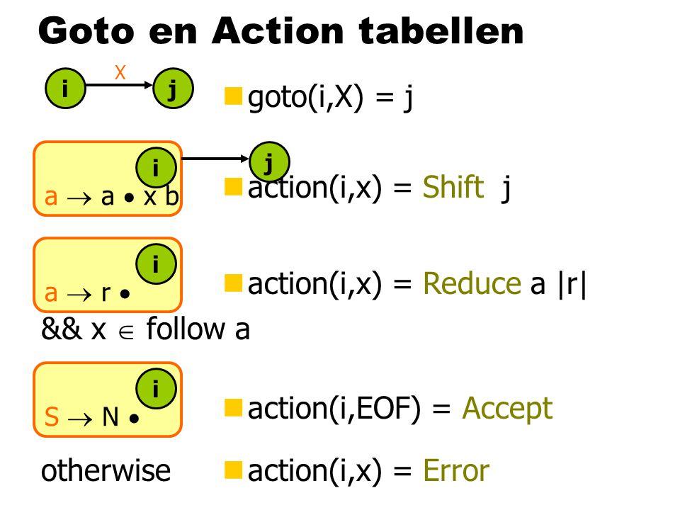 Goto en Action tabellen ngoto(i,X) = j ij X naction(i,x) = Reduce a |r| a  r  i && x  follow a S  N  i naction(i,EOF) = Accept otherwisenaction(i,x) = Error a  a  x b i naction(i,x) = Shift j j