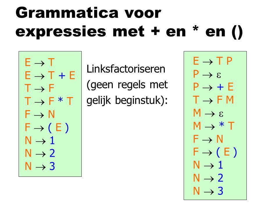 Grammatica voor expressies met + en * en () E  T E  T + E T  F T  F * T F  N F  ( E ) N  1 N  2 N  3 Linksfactoriseren (geen regels met gelijk beginstuk): E  T P P   P  + E T  F M M   M  * T F  N F  ( E ) N  1 N  2 N  3