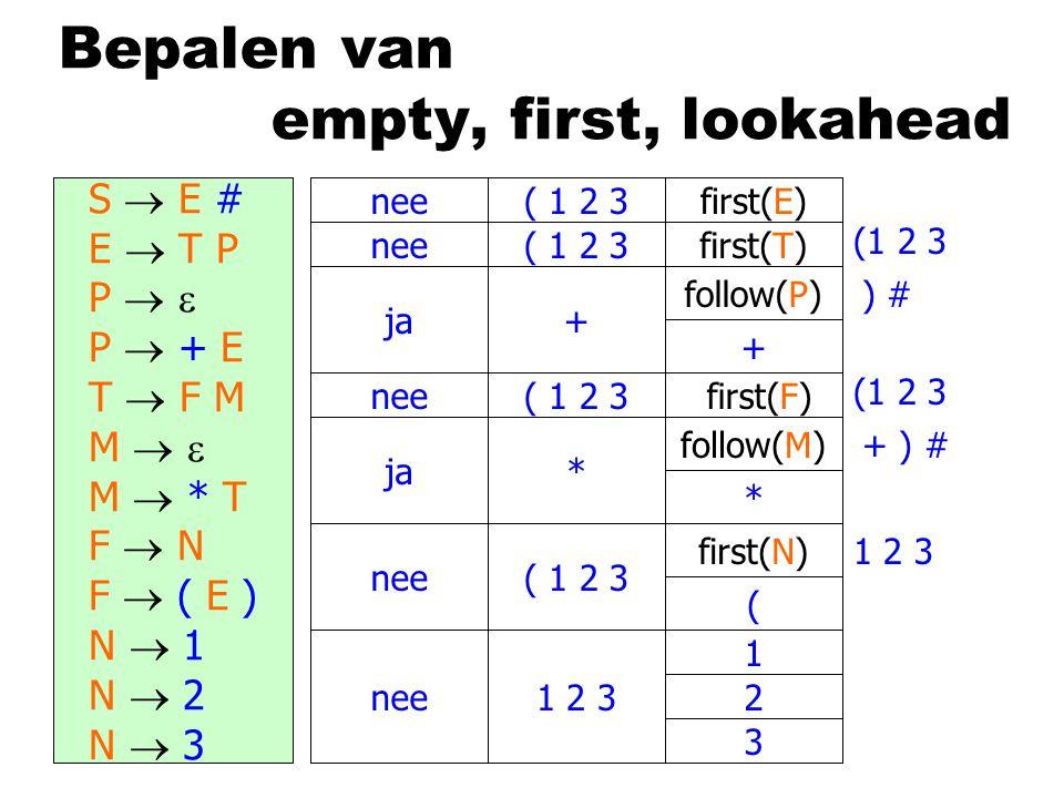 Bepalen van empty, first, lookahead E  T P P   P  + E T  F M M   M  * T F  N F  ( E ) N  1 N  2 N  3 S  E # E  T P P   P  + E T  F M M   M  * T F  N F  ( E ) N  1 N  2 N  3 nee ja nee ja nee ( 1 2 3 + * 1 2 3 follow(P) follow(M) first(E) first(T) first(F) first(N) + * ( 1 2 3 (1 2 3 1 2 3 + ) # ) #