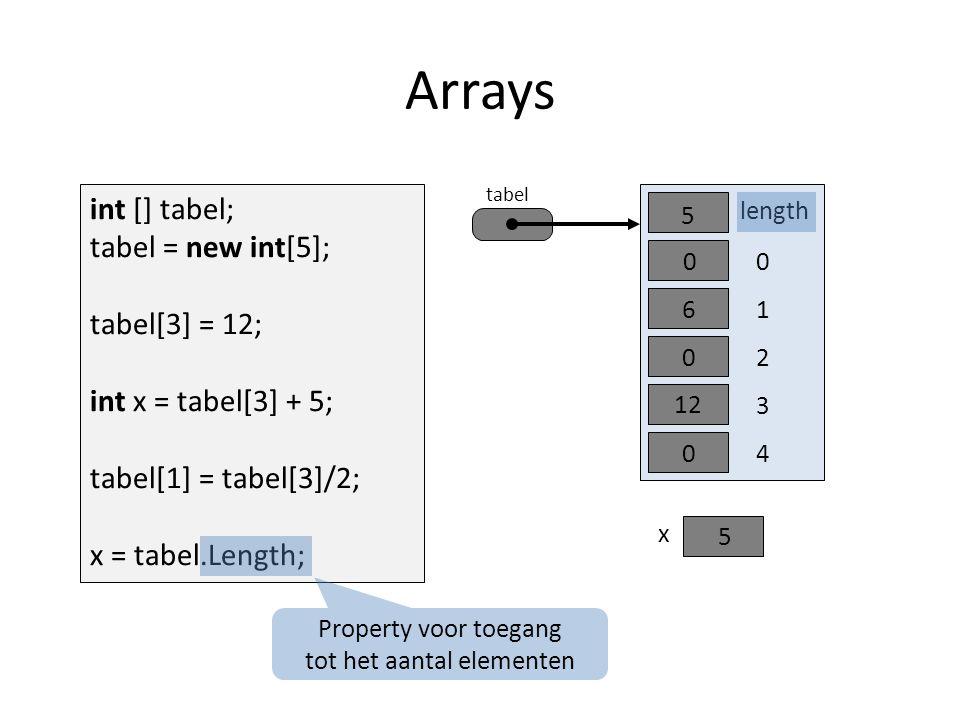 x 0 length 5 1 2 0 0 0 30 40 Arrays int [] tabel; tabel = new int[5]; tabel[3] = 12; int x = tabel[3] + 5; tabel[1] = tabel[3]/2; x = tabel.Length; tabel 12 17 Property voor toegang tot het aantal elementen 5 6