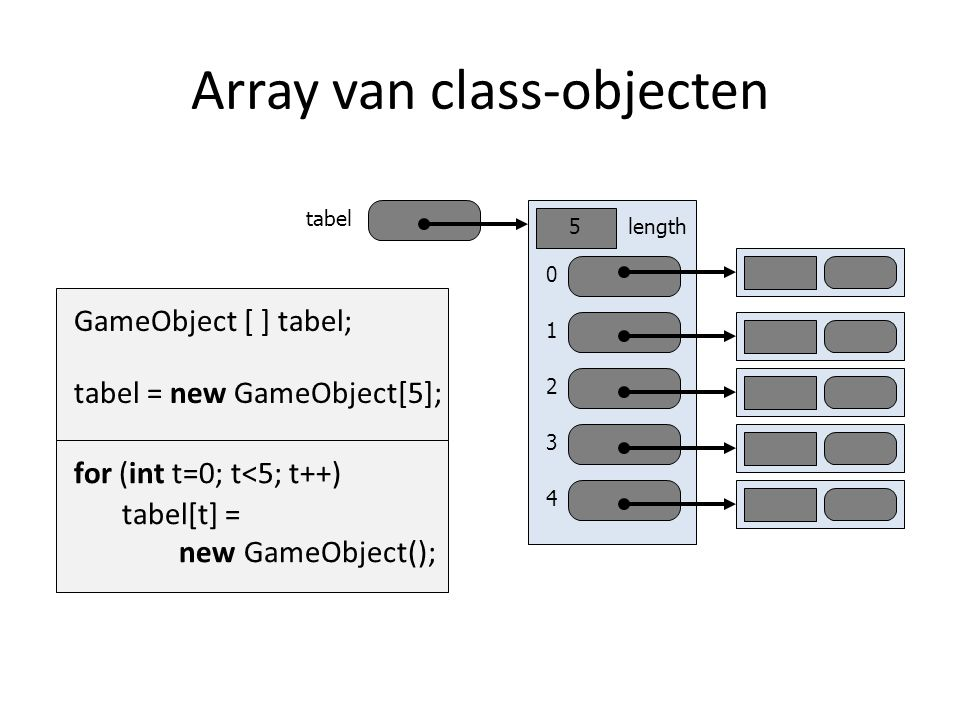 Array van class-objecten tabel GameObject [ ] tabel; new GameObject[5]; tabel = 0 1 2 3 4 length5 for (int t=0; t<5; t++) tabel[t] = new GameObject();