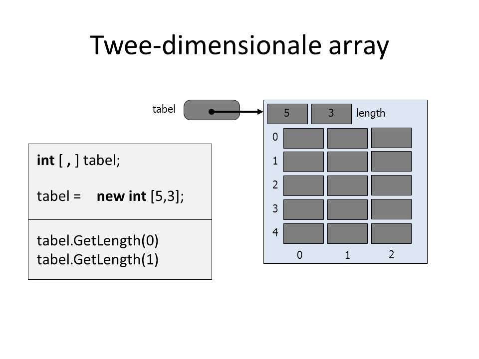 Twee-dimensionale array tabel int [, ] tabel; new int [5,3]; tabel = 0 1 2 3 4 length5 01 3 2 tabel.GetLength(0) tabel.GetLength(1)