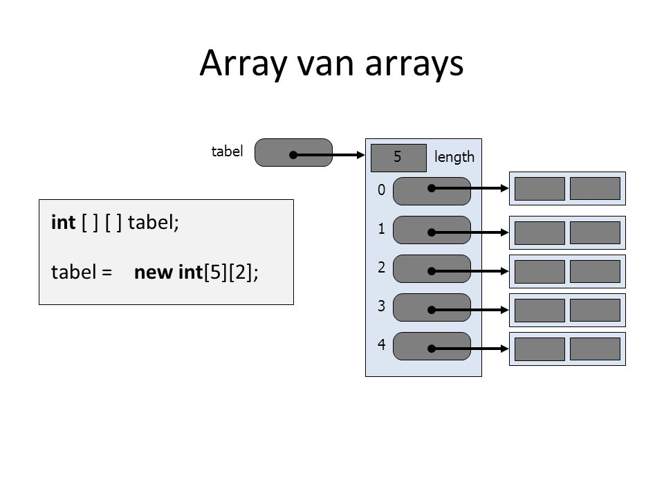 Array van arrays tabel int [ ] [ ] tabel; new int[5][2]; tabel = 0 1 2 3 4 length5