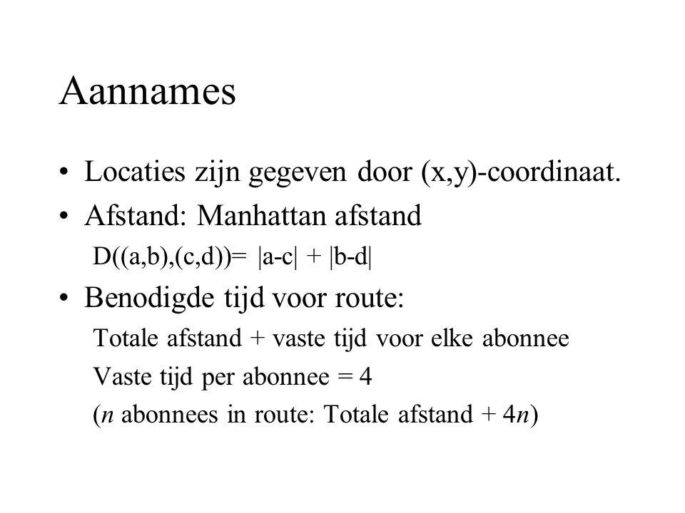 Aannames Locaties zijn gegeven door (x,y)-coordinaat. Afstand: Manhattan afstand D((a,b),(c,d))= |a-c| + |b-d| Benodigde tijd voor route: Totale afsta
