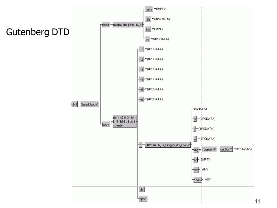 11 Gutenberg DTD