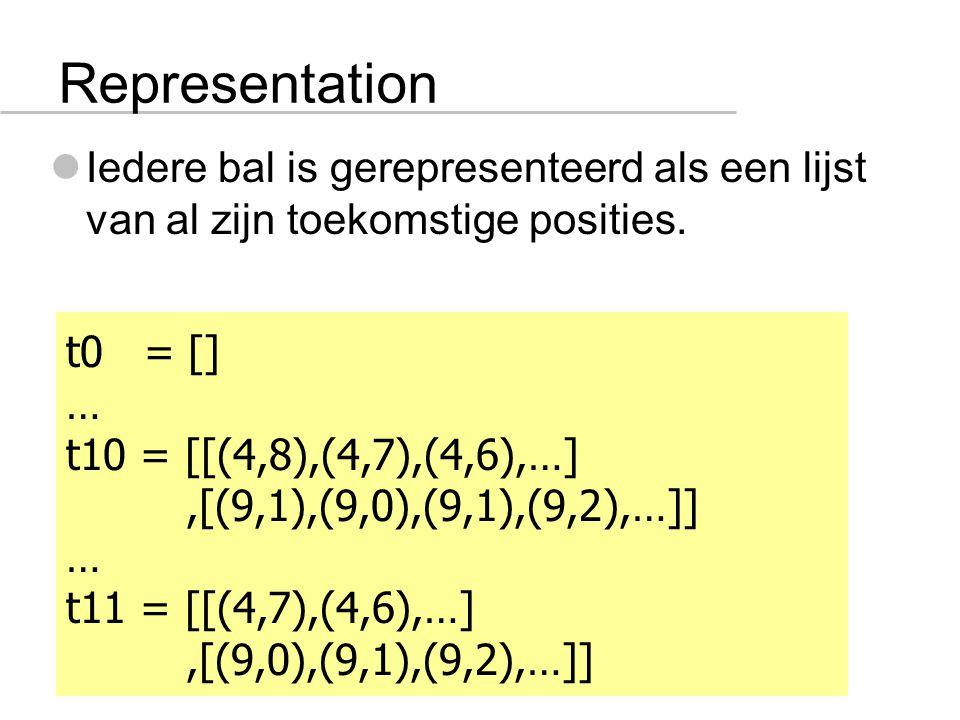 Representation Iedere bal is gerepresenteerd als een lijst van al zijn toekomstige posities.