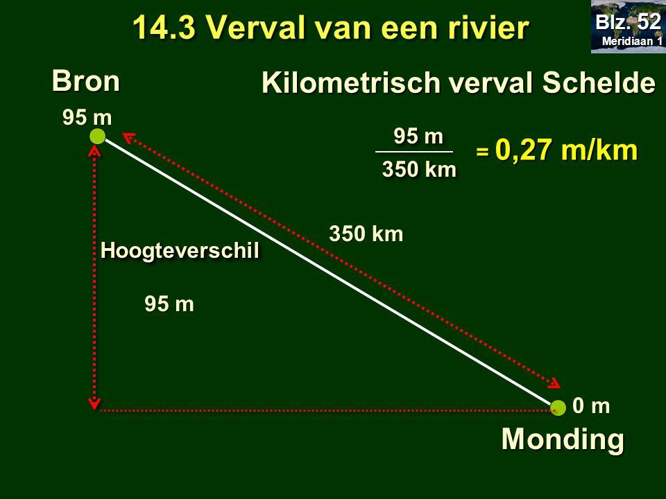 14.3 Verval van een rivier Bron Monding 95 m 0 m 350 km Kilometrisch verval Schelde HoogteverschilHoogteverschil 95 m 95 m 350 km = 0,27 m/km 95 m Meridiaan 1 Meridiaan 1 Blz.