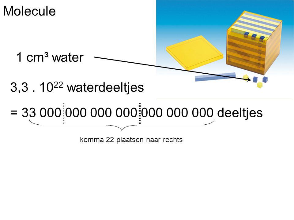 Molecule 1 cm³ water 3,3. 10 22 waterdeeltjes = 33 000 000 000 000 000 000 000 deeltjes komma 22 plaatsen naar rechts