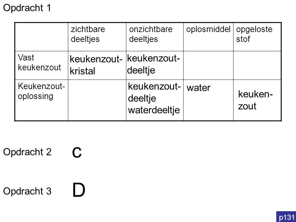 p131 keukenzout- kristal Opdracht 1 zichtbare deeltjes onzichtbare deeltjes oplosmiddelopgeloste stof Vast keukenzout Keukenzout- oplossing keukenzout